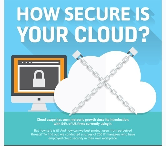 How Secure is your Cloud?